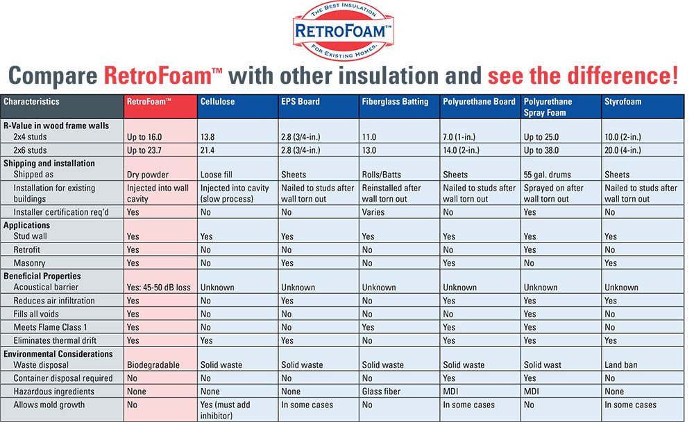 compare retrofoam to spray foam insulation